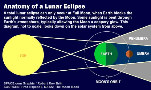 Anatomy-of-a-Total-Lunar-Eclipse