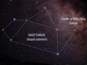 Sagittarius summer constellation