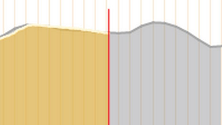 Yellow area shows this morning's power usage and the gray is the projected demand. (PJM  Interconnection website)