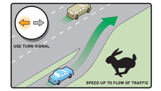 The NJ Driver's Manual says when entering a highway you should speed up to the flow of traffic. (Image via NJ DMC)