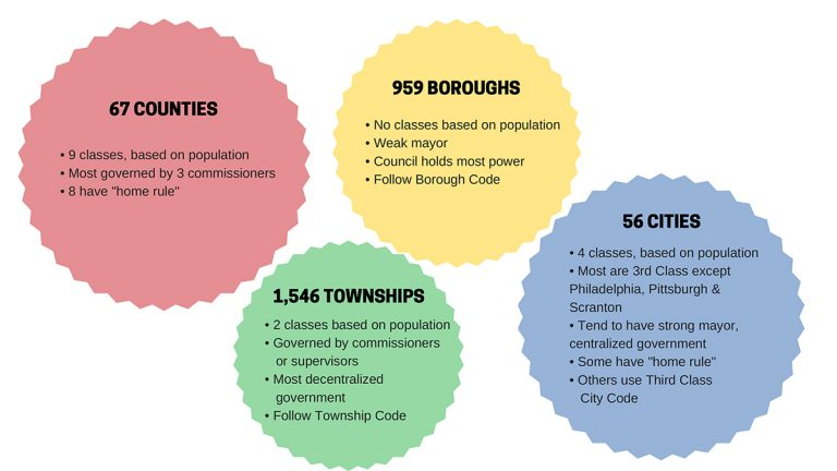 Explainer: Cities, boroughs, and townships, oh my! Pa