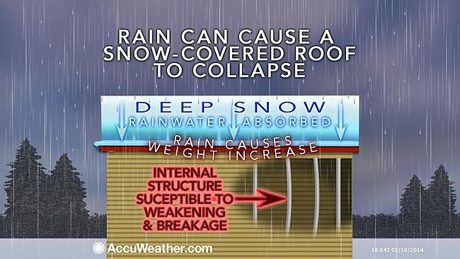 An AccuWeather.com graphic depicting why roofs collapse when added liquid.