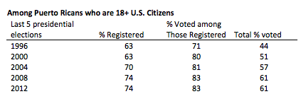 PR_voting_percentages_2012.png