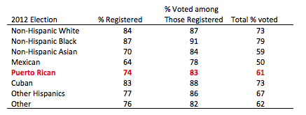 U.S._2012_eligible_voters.png