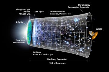 This graphic provided by NASA illustrates the idea that the expansion of the universe over most of it's history has been relatively gradual. The notion that a rapid period