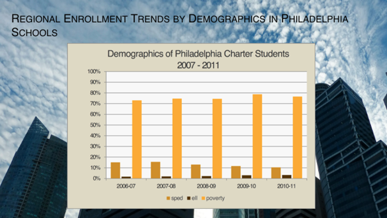 This slide, taken from CREDO's Urban Charter School Study illustrates the enrollment trends by demographics in Philly charter schools.