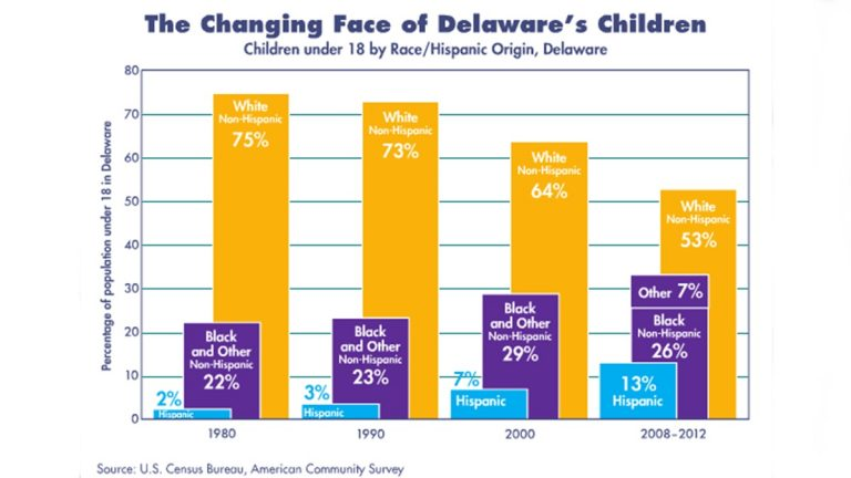 This graph from the Kids Count Fact Boook shows the growing diversity among Delaware children. (image courtesy Kids Count DE)