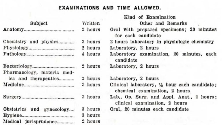 The schedule for the first National Board examination given in 1916. (Photo courtesy of the National Board of Medical Examiners)