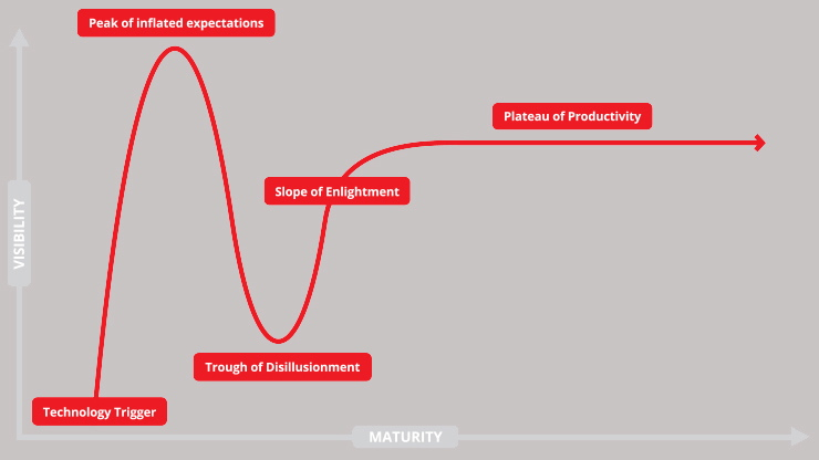 The Gartner Hype Cycle. (Infographic courtesy of Datameer)