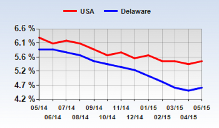 Monthly Unemployment Rate Delaware vs. US (courtesy of Delaware Department of Labor)
