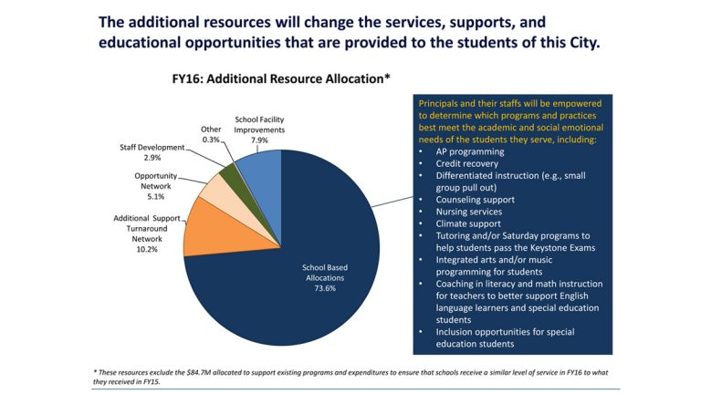 If Mayor Nutter and Governor Wolf's proposed education funding increases pass, this chart shows how the School District of Philadelphia would allocate the additional funds. Most would go to schools directly, where principals could decide how to spend it. (Image courtesy of the Philadelphia School District)