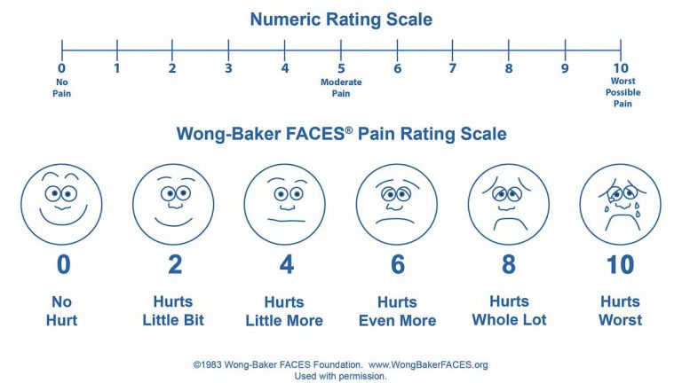 The Wong-Baker pain scale. (Courtesy of Wong-Baker)
