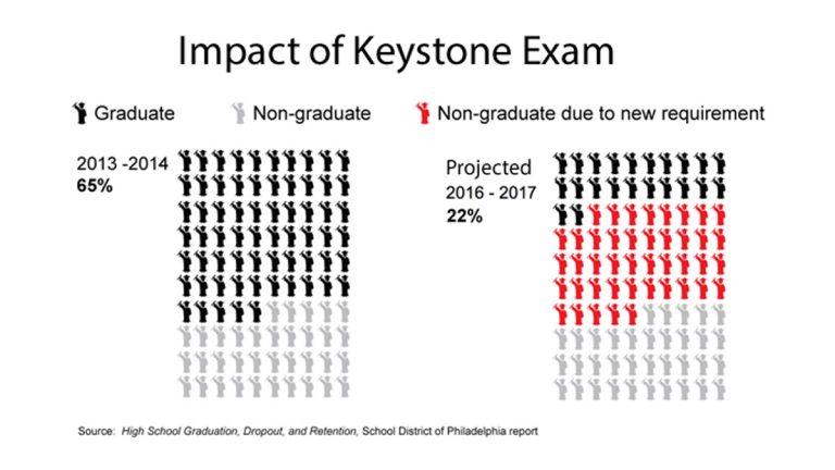 Graph: Projected impact of Keystone exams on Philadelphia graduation rates. (Rachel Feierman/WHYY)