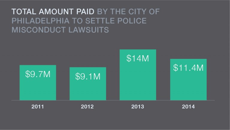 Data provided by Philadelphia City Solicitor's Office. (Katie Bayes/NewsWorks)