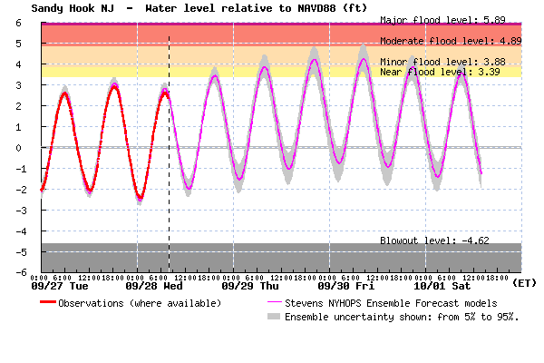 A plot for Sandy Hook indicating minor tidal flooding by tomorrow morning. The forecast is similar for the remainder of the Jersey Shore. (Image: Stevens Institute of Technology)
