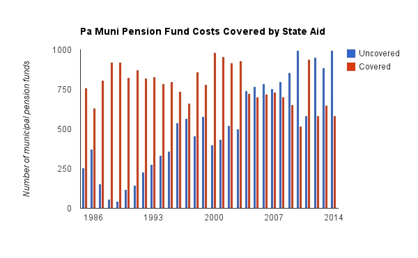 Annual costs for municipal pensions in Pennsylvania are growing faster than available state aid. (Data source: Pennsylvania Employee Retirement Commission)