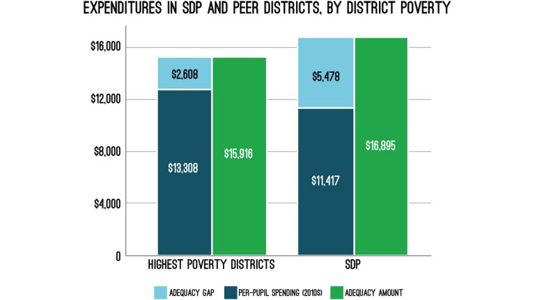 A graph comparing the Philadelphia School District's adequacy gap with that of the state's other 24 districts with high concentration of poverty. (Image courtesy of the University of Pennsylvania Graduate School of Education)