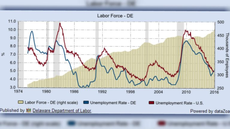 This chart shows Delaware's historic unemployment rate with a big spike around 2010, followed by a steady retreat. (image via Del. Dept. of Labor)