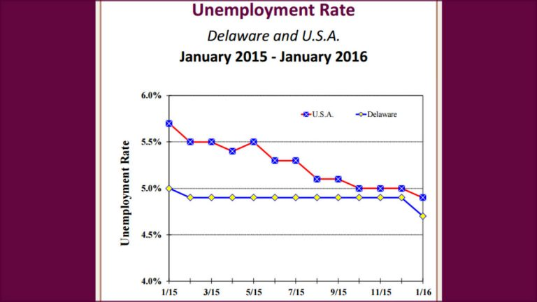 The newly revised unemployment rate shows fewer Delawareans were looking for work in 2015 than previously reported. (graph via DE Labor Dept.)