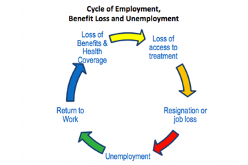 (Graphic courtesy of NAMI, the National Alliance on Mental Illness/Road to Recovery: Employment and Mental Illness 2014)