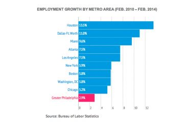 The Greater Philadelphia region had the slowest job growth of the cities over four years. (Source: Bureau of Labor Statistics)