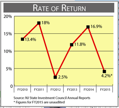 20150925 rate of return 600