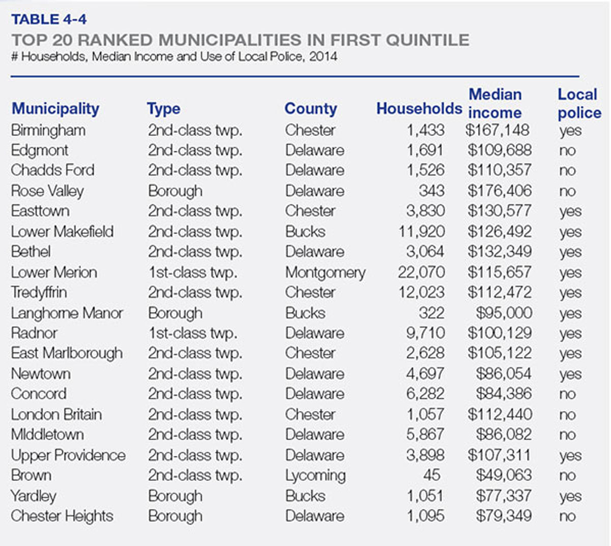 20 ranked municpalities median income