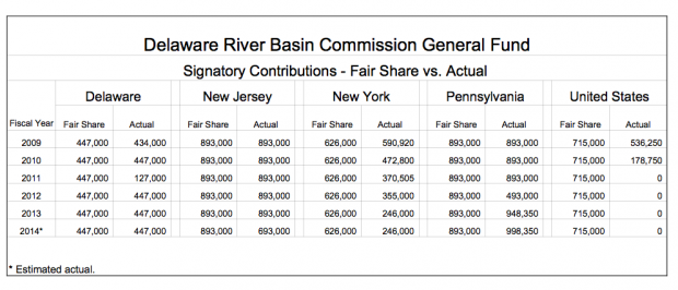 This chart shows the funding from the five members of the Delaware River Basin Commission over the last five years.