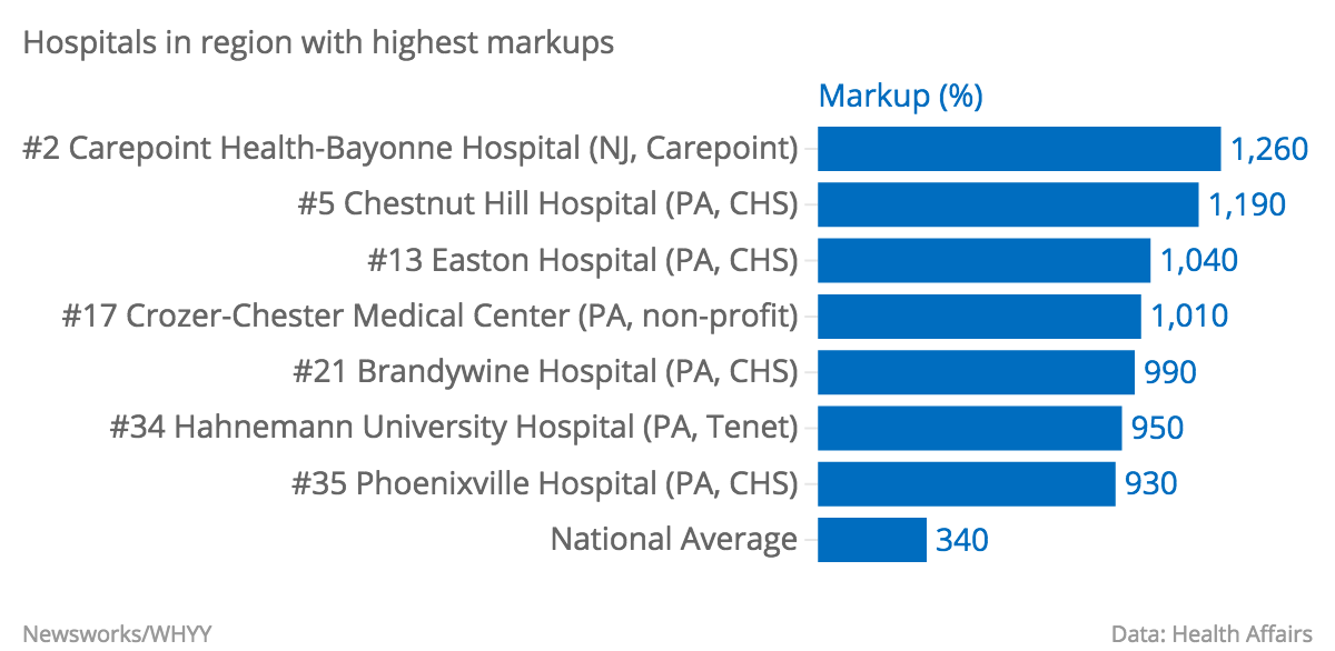 Hospitals-in-region-with-highest-markups-.png