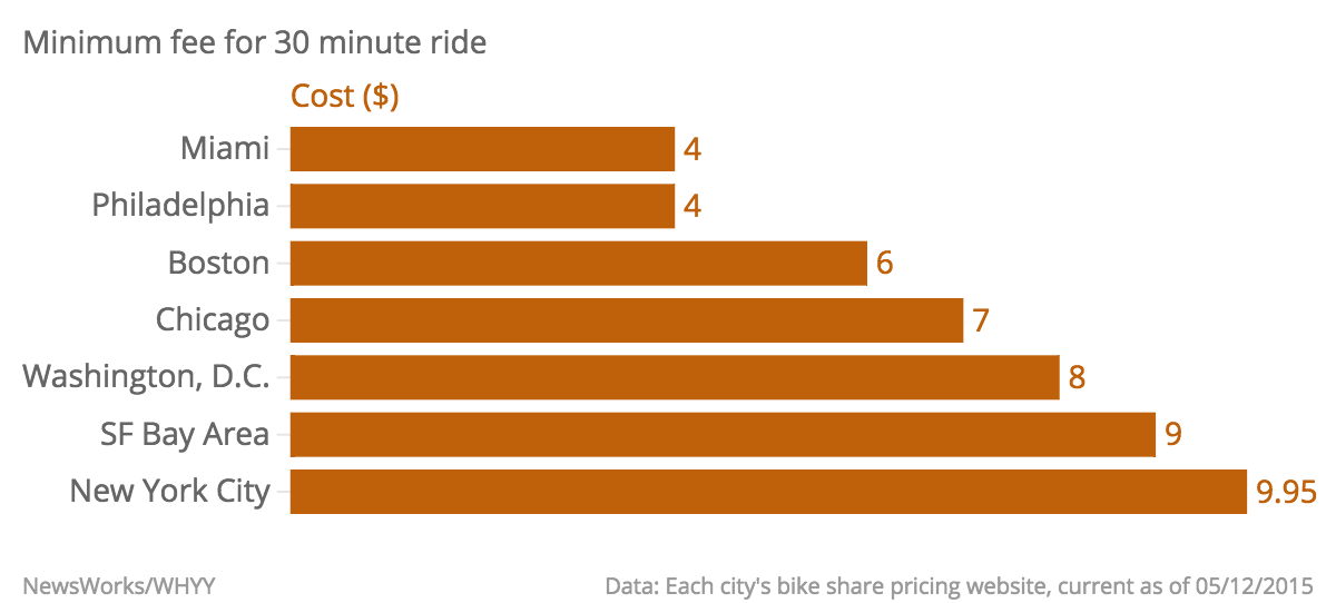 Minimum-fee-for-30-minute-ride-Cost-_chartbuilder.png