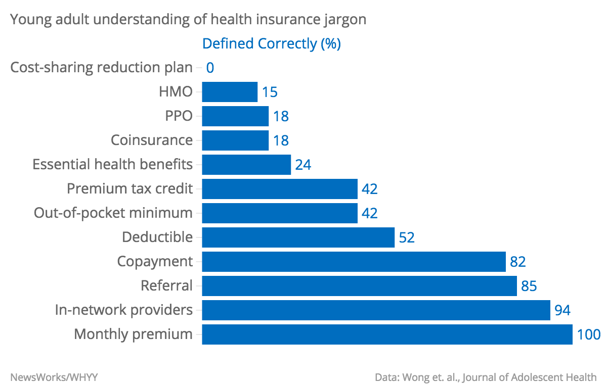 Young-adult-understanding-of-health-insurance-jargon-Defined-Correctly-_chartbuilder.png