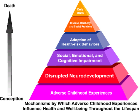 adverse-childhood-experiences