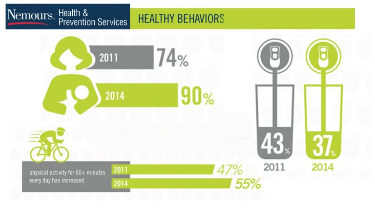 (Images via Nemours' Delaware Survey of Children's Health)
