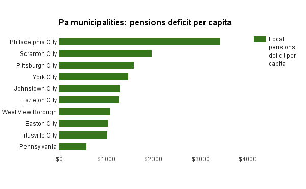 Top 10 Pennsylvania municipalities ranked by their pensions' unfunded actuarial liability per capita as of 2013. Source: Keystone Crossroads analysis of data from the U.S. Census Bureau and Pennsylvania Public Employees Retirement Commission