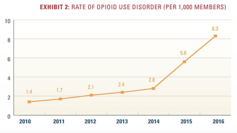 The diagnosis of opioid use disorder increased 493 percent from 2010 to 2016. (Graph from Blue Cross Blue Shield)
