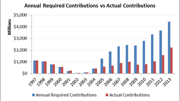 pa required vs actual contributions pew 600