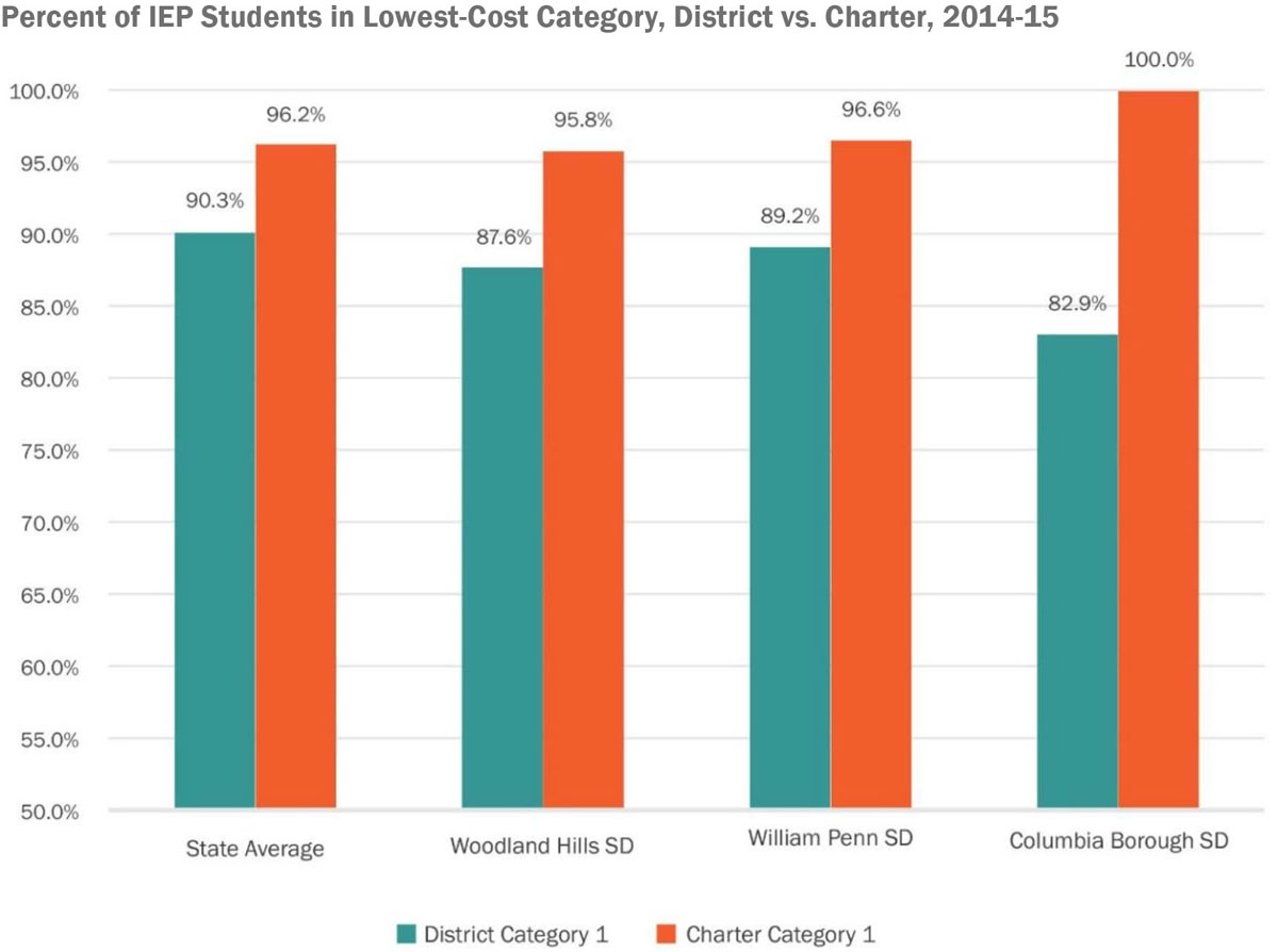 percent_IEP_students_in_lowest-cost_category.jpg