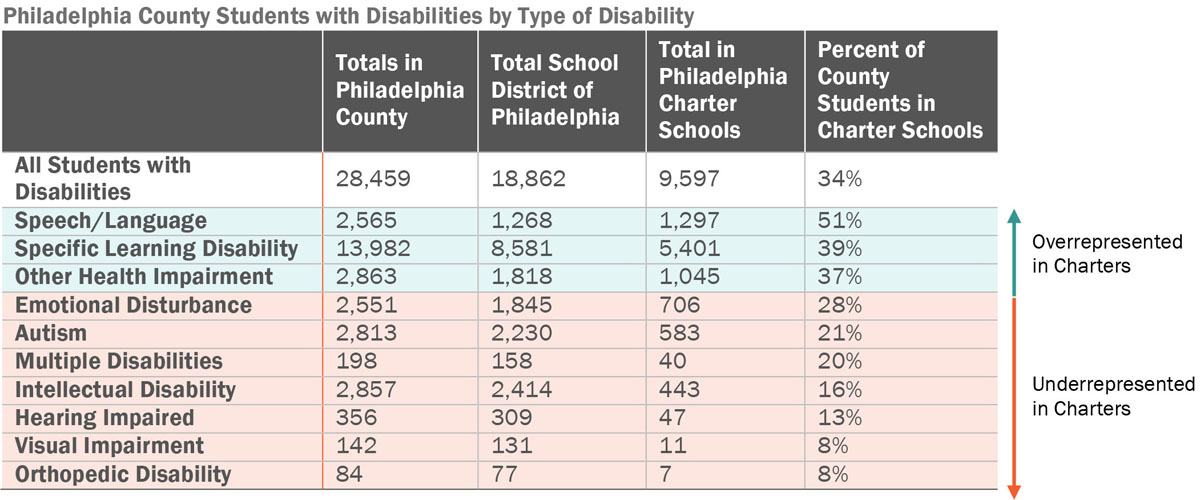 philly_county_students_with_disabilities_by_type_of_disability.jpg