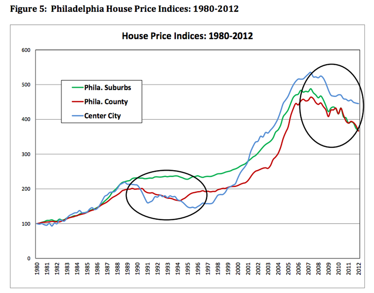 philly house price indices 1200