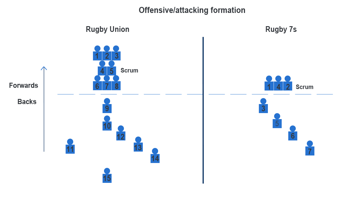 rugby-15s-vs-7s