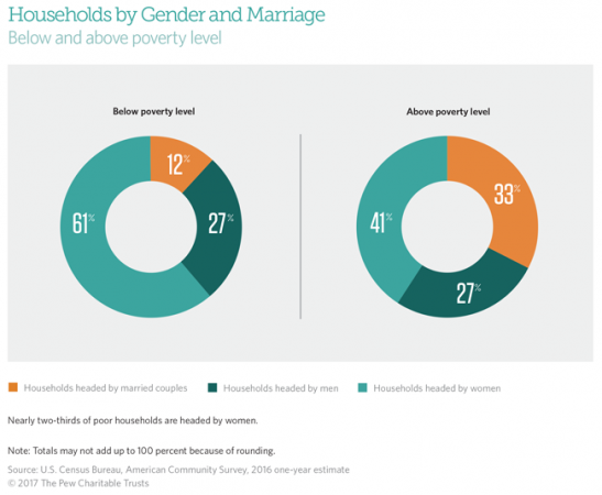 Philadelphia Households by Gender and Marriage