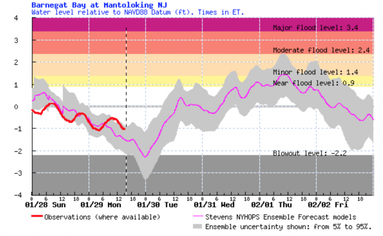 A Stevens Flood Advisory System graphic indicating a minor tidal flooding forecast in Mantoloking.