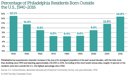 EditDeletePercentage of Philadelphia Residents Born Outside the U.S. 1940-2016 (Pew Charitable Trusts)
