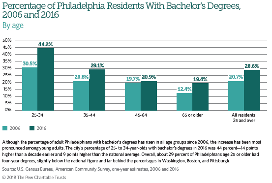 Percentage of Philadelphia Residents with Bachelor's Degrees, 2006 and 2016. (Pew Charitable Trusts)