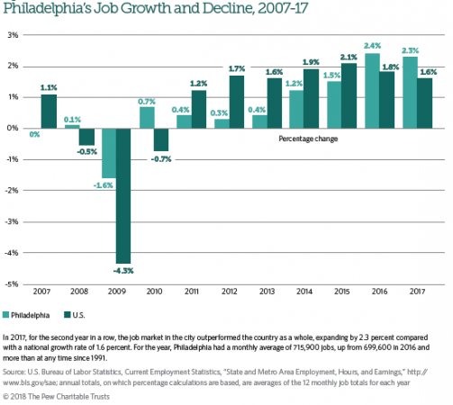 Philadelphia's Job Growth and Decline, 2007-17 (Pew Charitable Trusts)