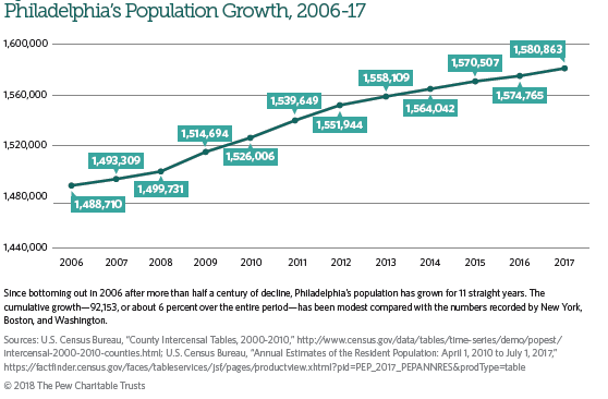 Philadelphia's Population Growth 2006-17 (Pew Charitable Trusts)