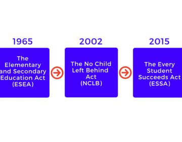 The timeline of federal K-12 education law. (Pa. Department of Education)