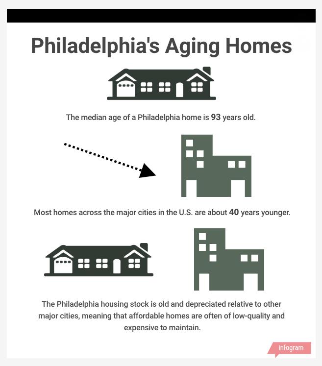 Old homes, high poverty make Philadelphia housing less than