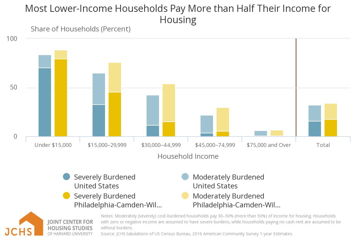 Old Homes High Poverty Make Philadelphia Housing Less Than