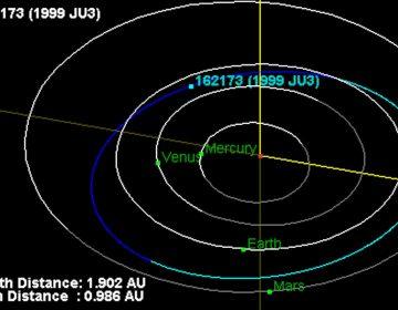 Orbit position of the asteroid 162173 Ryugu on June 30, 2018 (NASA)